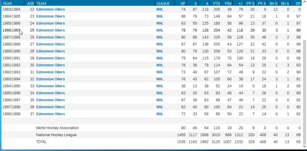 The Great One certainly benefitted from getting to play with Mario Lemieux throughout his career. (Click to enlarge).